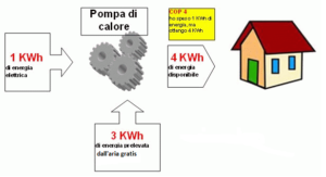 pompa-di-calore-300x163